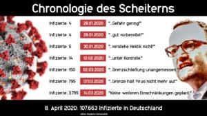 Chronologie des Scheiterns von Jens Spahn